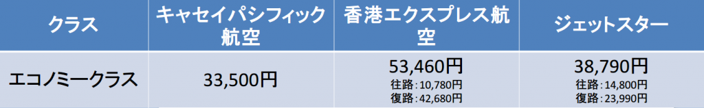 成田-香港間の航空券のLCC料金