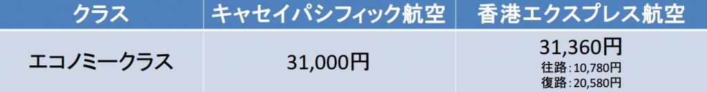 羽田-香港間の航空券のLCC料金