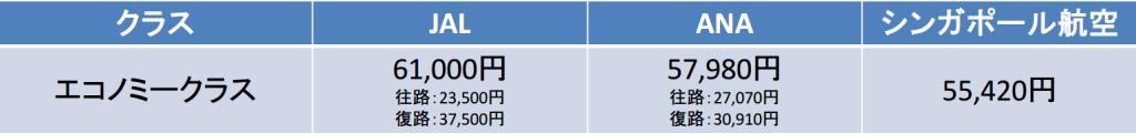 成田-シンガポール間のエコノミー料金