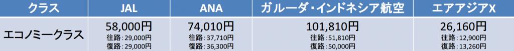 成田-ジャカルタ間の航空券の料金