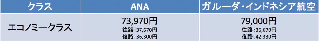 羽田-ジャカルタ間の航空券の料金