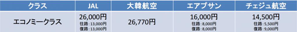 東京-釜山間の航空券の料金