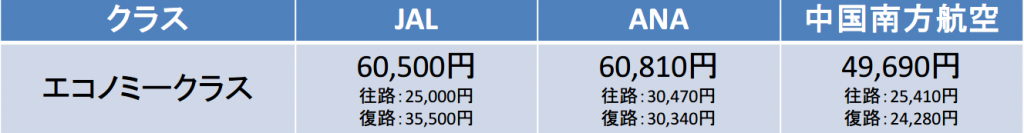 羽田-広州間の航空券の料金
