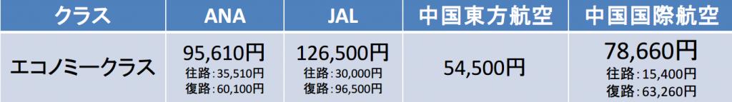 成田空港-上海浦東国際空港間