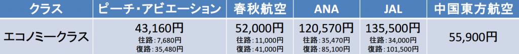 羽田空港-上海浦東国際空港間