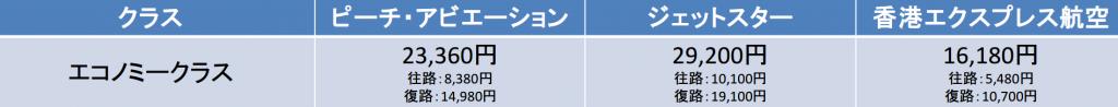 大阪-香港間のLCCの料金