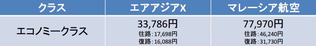 大阪-クアラルンプール間の航空券の料金