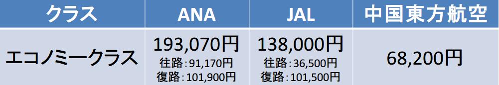 羽田空港-上海虹橋国際空港間