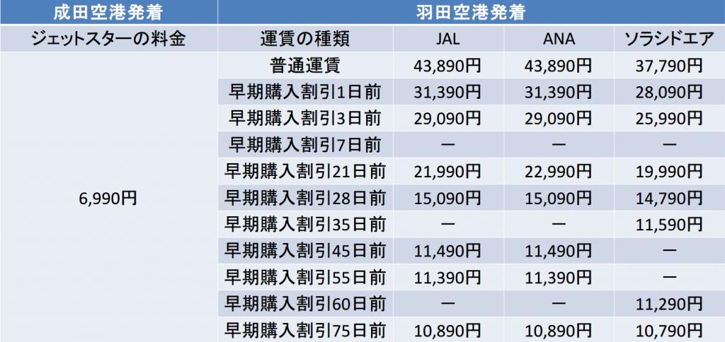 東京-長崎間の航空券の料金