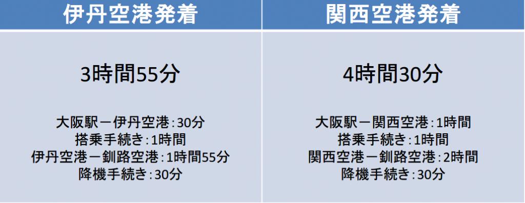 大阪-釧路間の移動時間