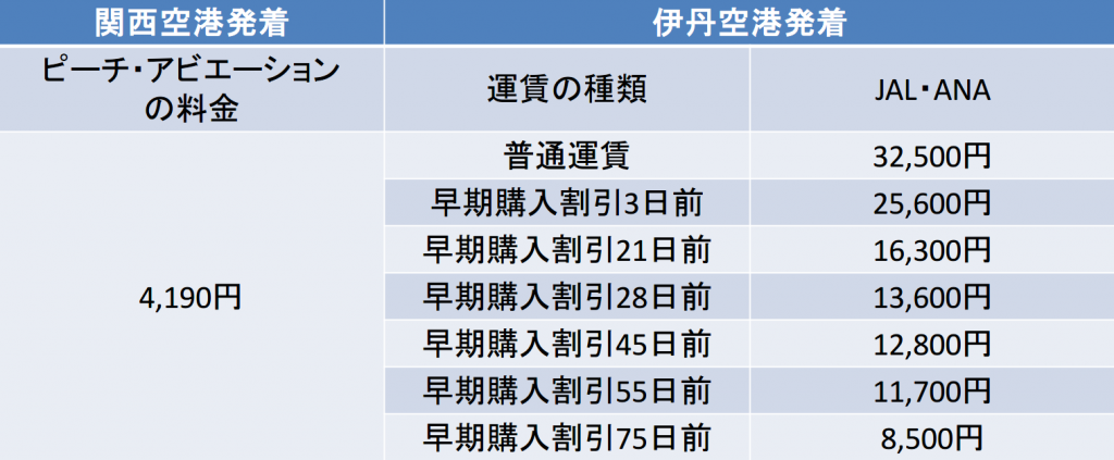 ピーチの大阪-新潟間の航空券の料金