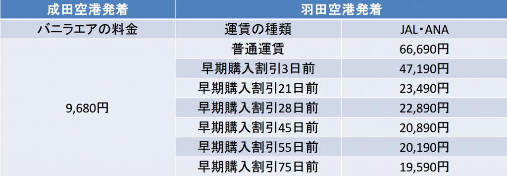 東京-石垣島間の航空券の料金