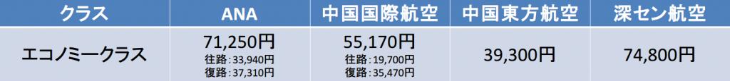 大阪-北京間の航空券の料金