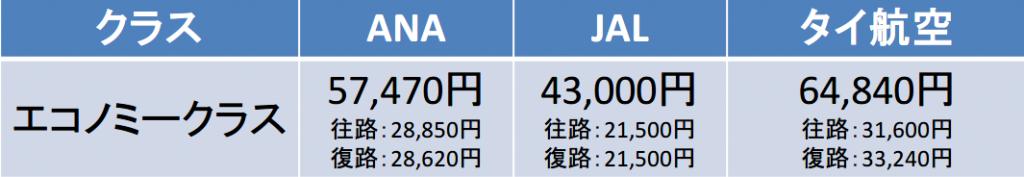 羽田-スワンナプーム間の航空券の料金