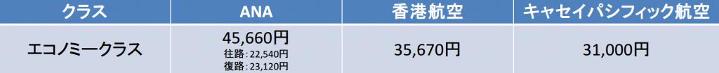 大阪-香港間の一般の料金