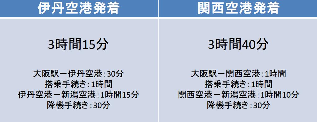 大阪-新潟間の移動時間