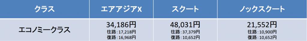 成田-ドンムアン間の移動時間