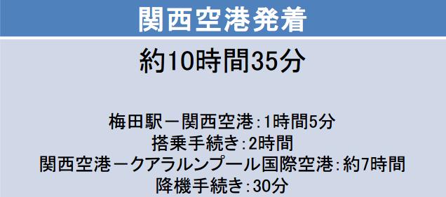 大阪-クアラルンプール間の片道の移動時間