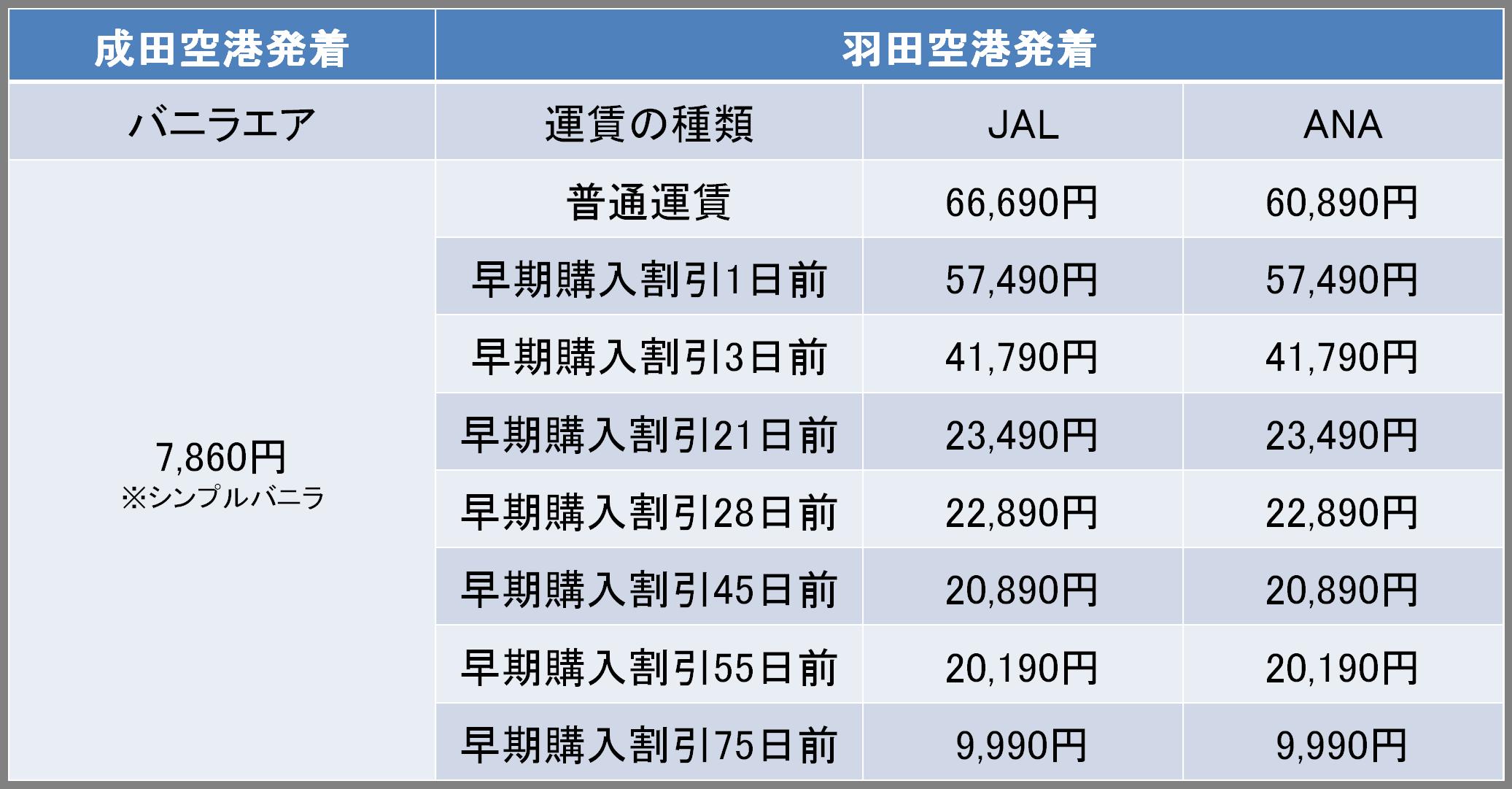 東京-石垣間の航空券の料金