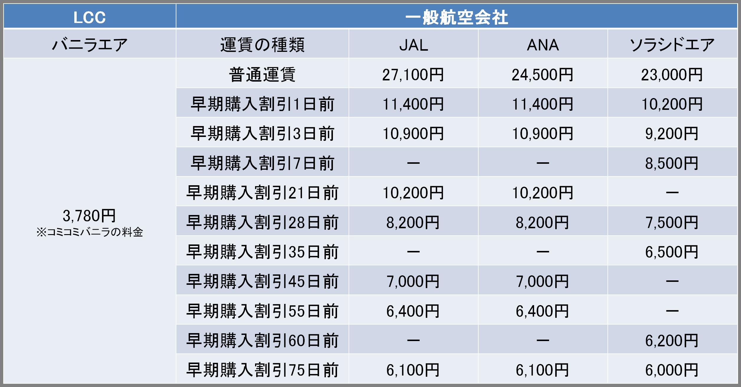 那覇-石垣間の航空券の料金