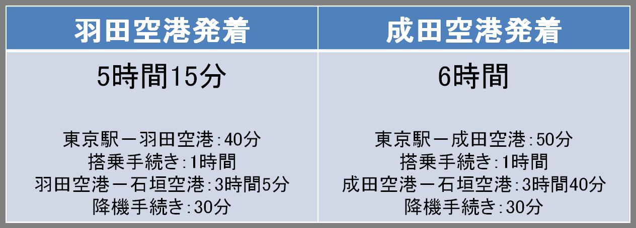 東京-石垣間の移動時間