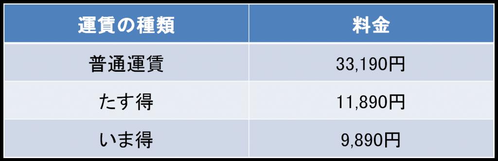 羽田-那覇間のスカイマークの航空券の料金