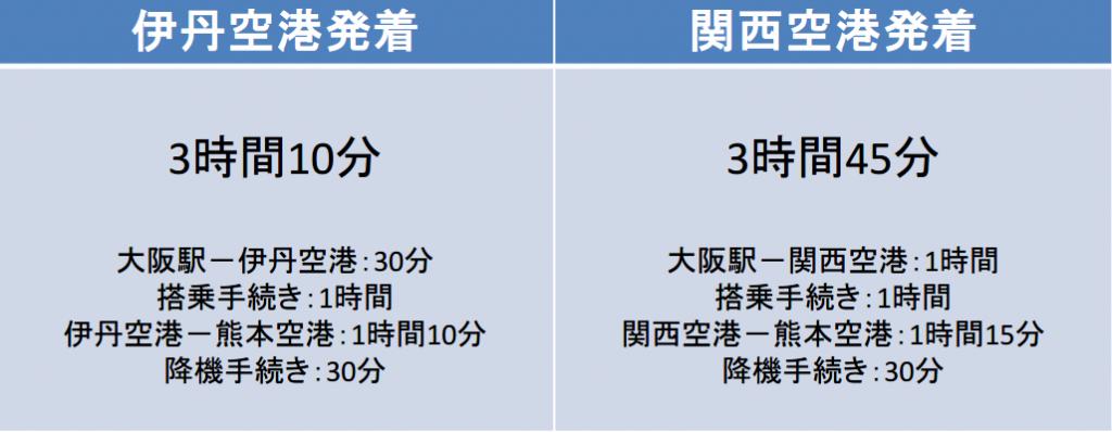 大阪-熊本間の移動時間