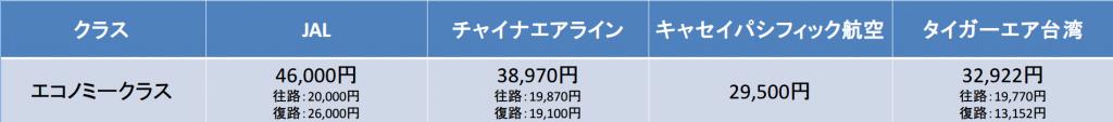 名古屋-台北間の航空券の料金