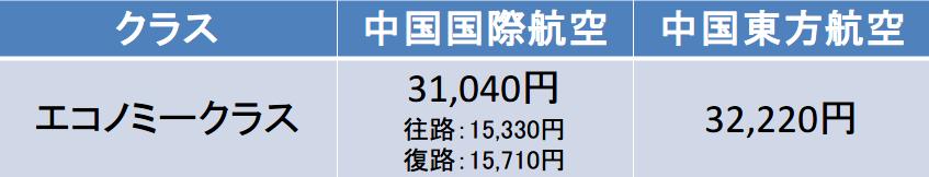 福岡-上海間の航空券の料金