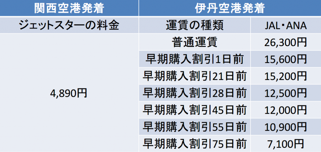 大阪-熊本間の航空券の料金