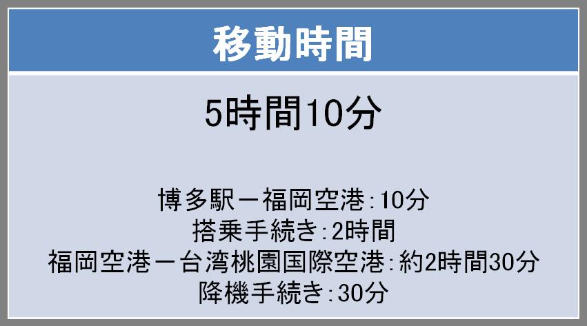 福岡-台北間の移動時間