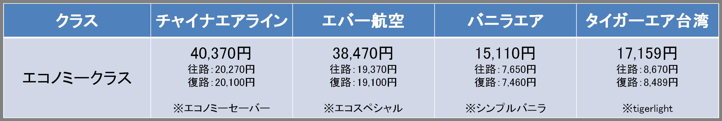福岡-台北間の航空券の料金