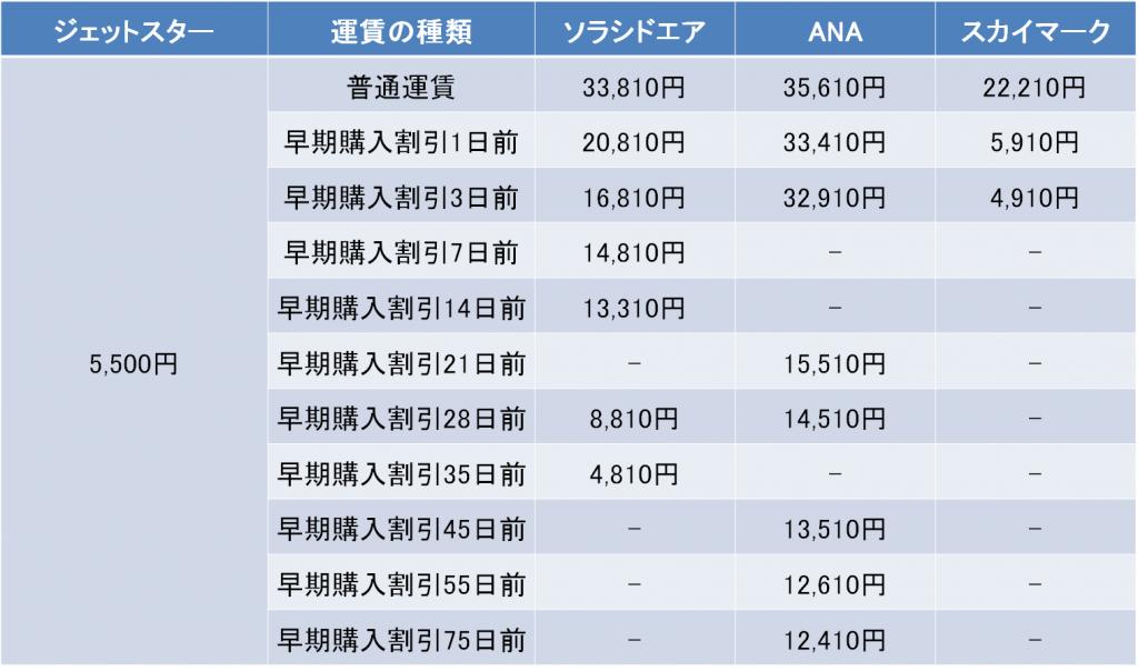名古屋-鹿児島間の航空券の料金