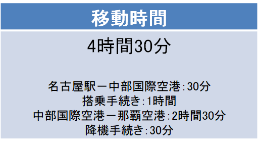 名古屋-沖縄間の航空券の料金