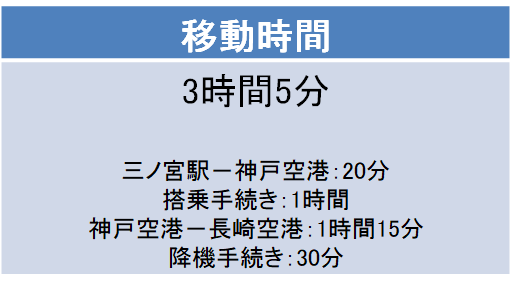 神戸-長崎間の移動時間