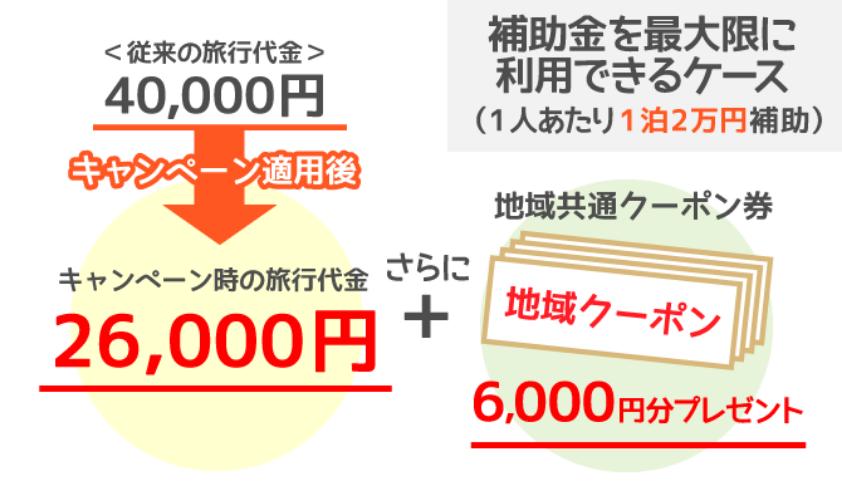 1人で旅行代金40,000円の場合(特典の上限20,000円を全額利用する場合)